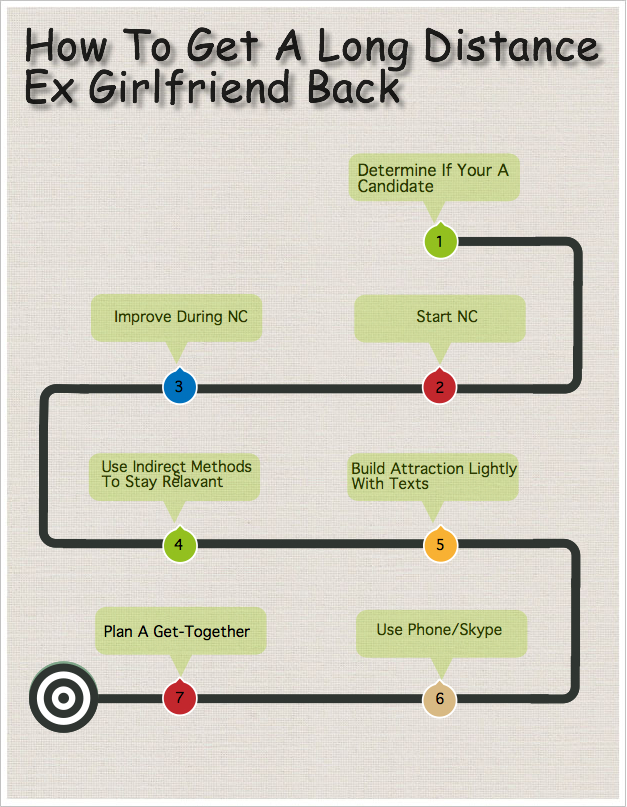 What to do to get ex girlfriend back